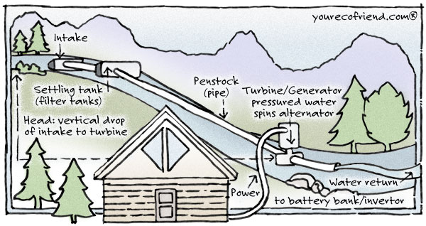 your eco friend micro hydro drawing how it works
